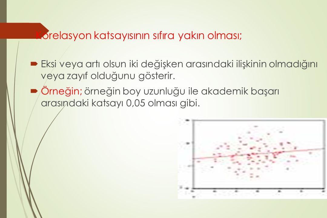 Korelasyon katsayısının sıfıra yakın olması;  Eksi veya artı olsun iki değişken arasındaki ilişkinin olmadığını veya zayıf olduğunu gösterir.  Örneğ