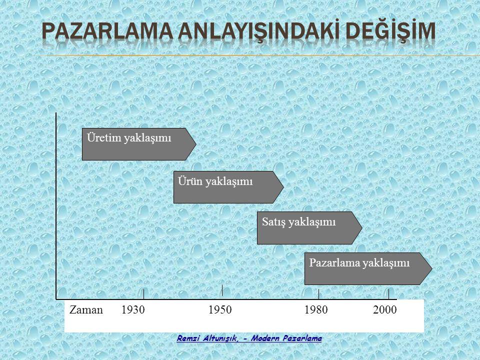 Remzi Altunışık, - Modern Pazarlama Zaman 1930 1950 1980 2000 Üretim yaklaşımı Ürün yaklaşımı Satış yaklaşımı Pazarlama yaklaşımı