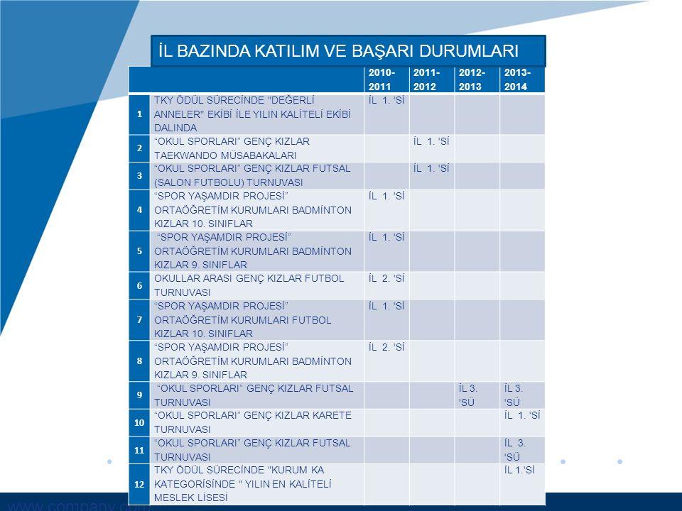 www.company.com 2010- 2011 2011- 2012 2012- 2013 2013- 2014 1 TKY ÖDÜL SÜRECİNDE