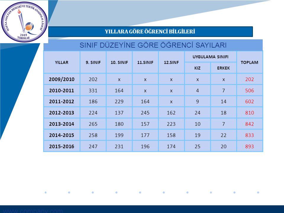 www.company.com YILLARA GÖRE ÖĞRENCİ BİLGİLERİ YILLAR9. SINIF10. SINIF11.SINIF12.SINF UYGULAMA SINIFI TOPLAM KIZERKEK 2009/2010202xxxxx 2010-201133116
