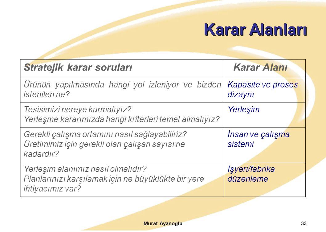 Murat Ayanoğlu33 Karar Alanları Stratejik karar soruları Karar Alanı Ürünün yapılmasında hangi yol izleniyor ve bizden istenilen ne? Kapasite ve prose