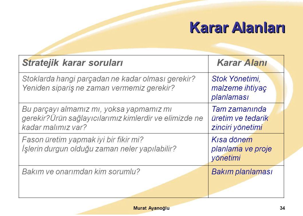 Murat Ayanoğlu34 Karar Alanları Stratejik karar soruları Karar Alanı Stoklarda hangi parçadan ne kadar olması gerekir? Yeniden sipariş ne zaman vermem