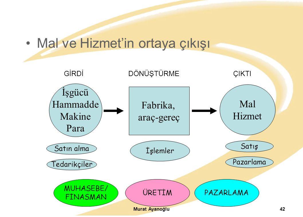 Murat Ayanoğlu42 Mal ve Hizmet'in ortaya çıkışı İşgücü Hammadde Makine Para Fabrika, araç-gereç Mal Hizmet GİRDİDÖNÜŞTÜRMEÇIKTI Satın alma Tedarikçile