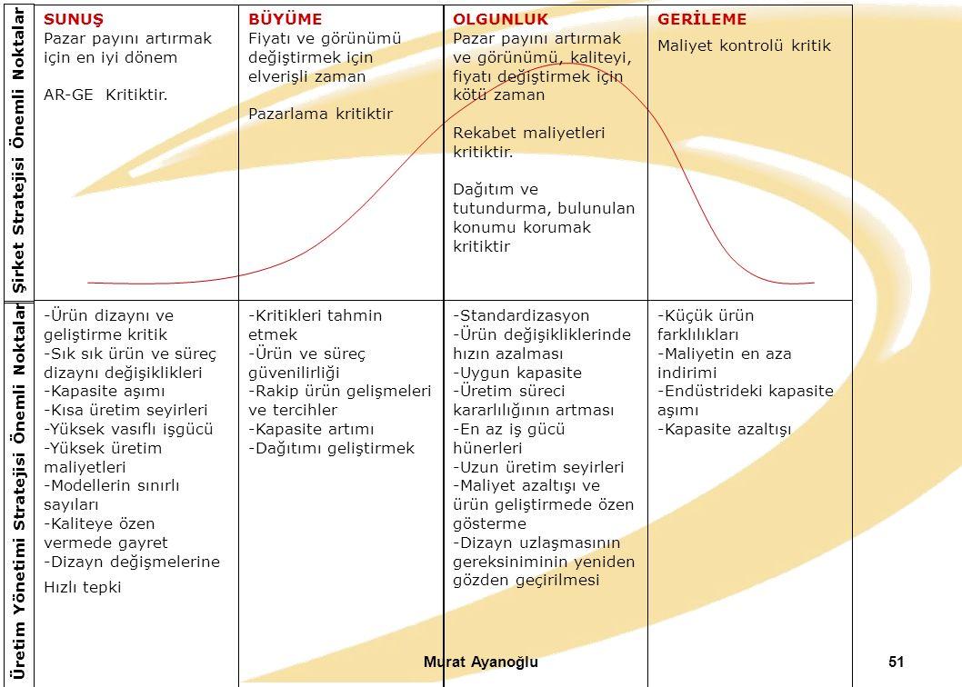 Murat Ayanoğlu51 SUNUŞ Pazar payını artırmak için en iyi dönem AR-GE Kritiktir. Şirket Stratejisi Önemli Noktalar Üretim Yönetimi Stratejisi Önemli No