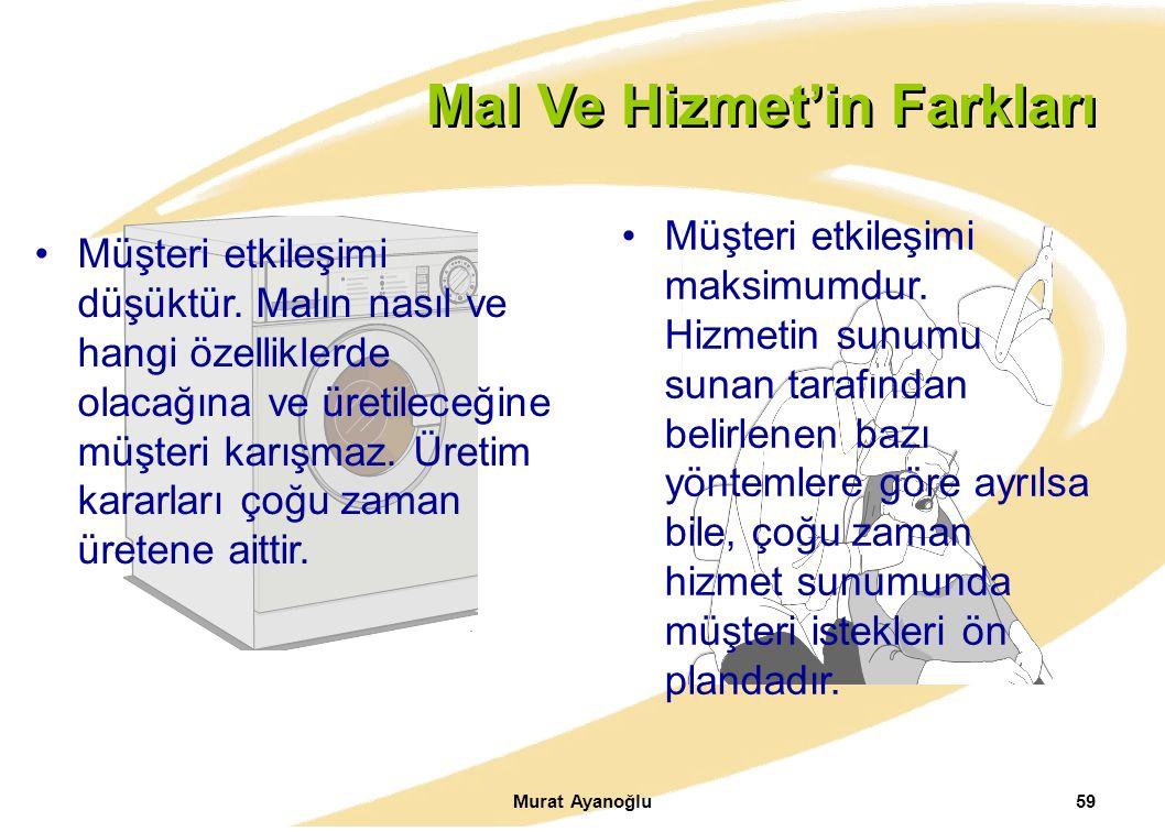 Murat Ayanoğlu59. Mal Ve Hizmet'in Farkları Müşteri etkileşimi düşüktür. Malın nasıl ve hangi özelliklerde olacağına ve üretileceğine müşteri karışmaz