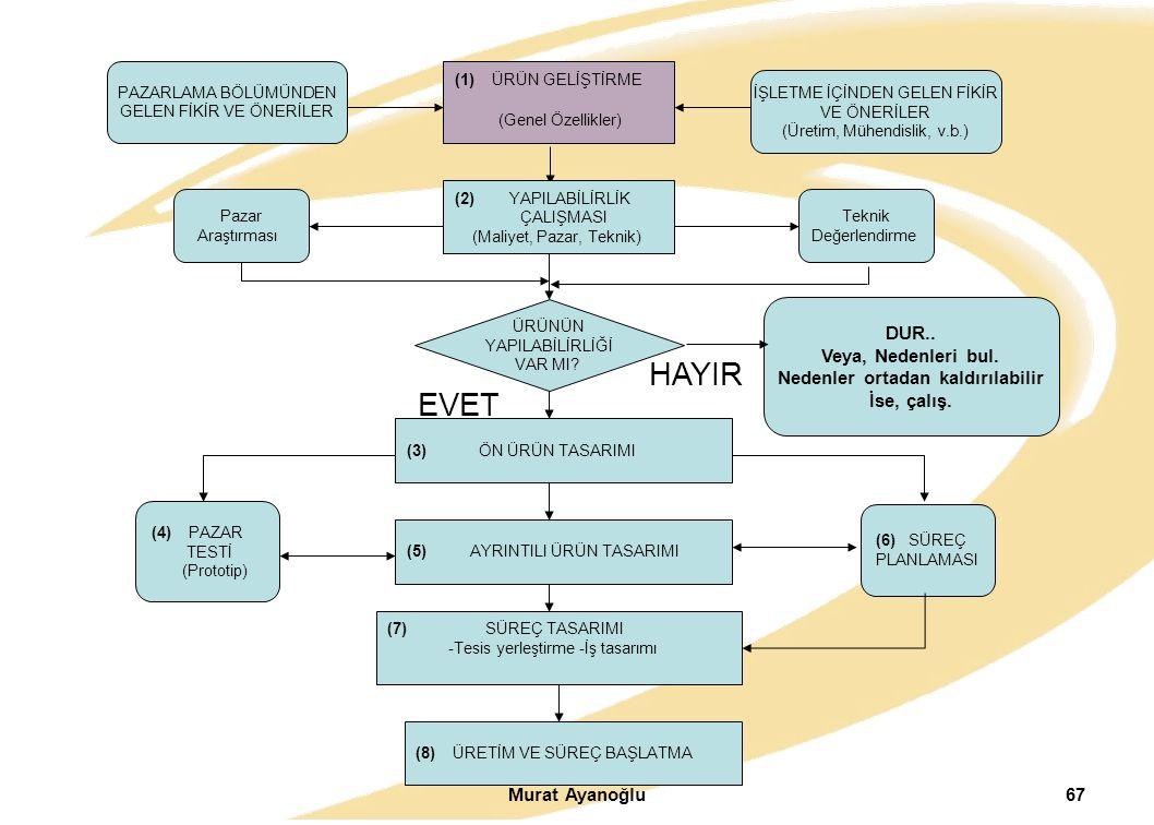 Murat Ayanoğlu67 (6) SÜREÇ PLANLAMASI EVET (1) ÜRÜN GELİŞTİRME (Genel Özellikler) PAZARLAMA BÖLÜMÜNDEN GELEN FİKİR VE ÖNERİLER İŞLETME İÇİNDEN GELEN F
