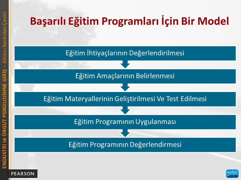 Başarılı Eğitim Programları İçin Bir Model Eğitim Programının Değerlendirmesi Eğitim Programının Uygulanması Eğitim Materyallerinin Geliştirilmesi Ve