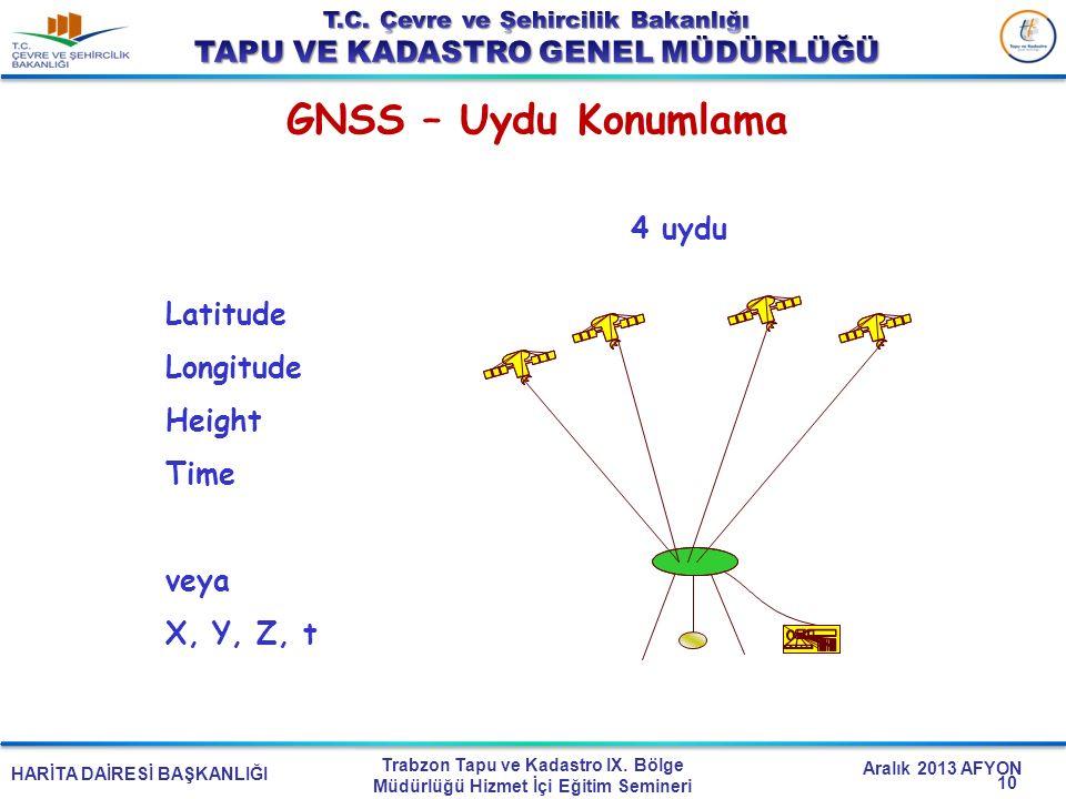 HARİTA DAİRESİ BAŞKANLIĞI Trabzon Tapu ve Kadastro IX. Bölge Müdürlüğü Hizmet İçi Eğitim Semineri Aralık 2013 AFYON GNSS – Uydu Konumlama Latitude Lon
