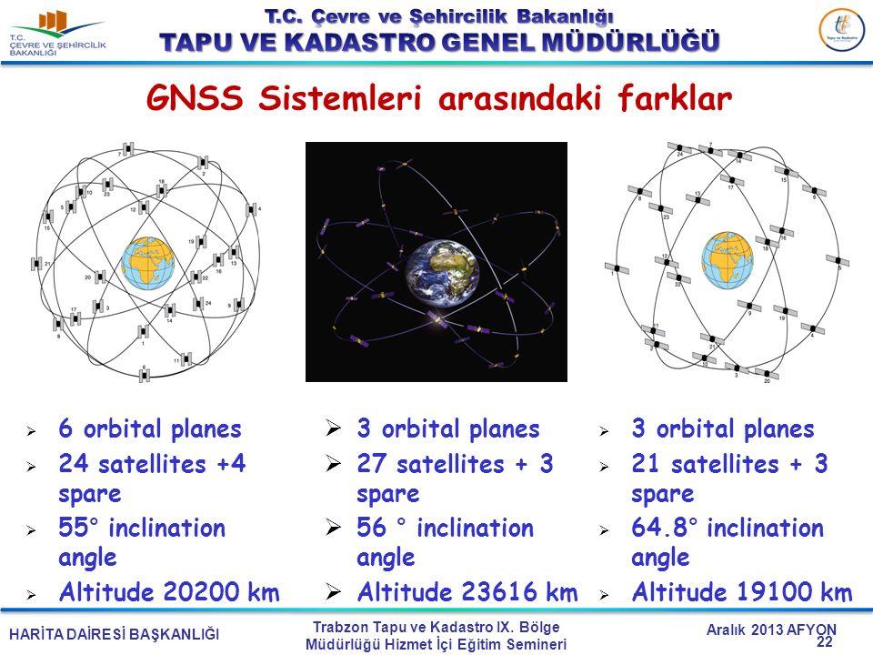 HARİTA DAİRESİ BAŞKANLIĞI Trabzon Tapu ve Kadastro IX. Bölge Müdürlüğü Hizmet İçi Eğitim Semineri Aralık 2013 AFYON GNSS Sistemleri arasındaki farklar