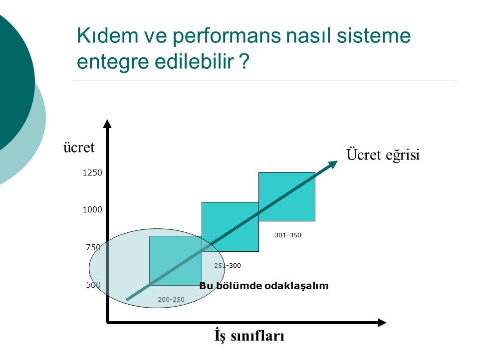 Kıdem ve performans nasıl sisteme entegre edilebilir ? İş sınıfları ücret Ücret eğrisi 200-250 251-300 301-350 750 1000 500 1250 Bu bölümde odaklaşalı