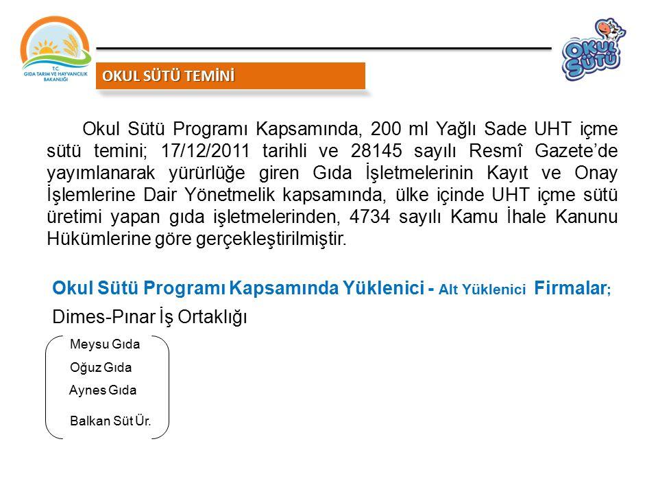 OKUL SÜTÜ TEMİNİ Okul Sütü Programı Kapsamında Yüklenici - Alt Yüklenici Firmalar ; Dimes-Pınar İş Ortaklığı Meysu Gıda Oğuz Gıda Aynes Gıda Balkan Sü