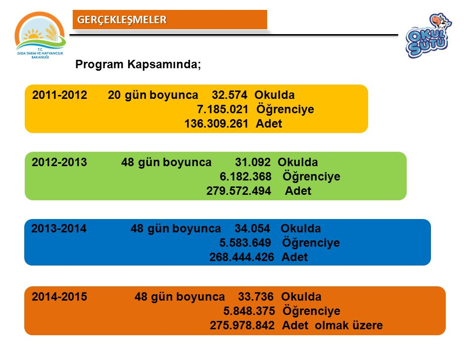 2011-2012 20 gün boyunca 32.574 Okulda 7.185.021 Öğrenciye 136.309.261 Adet 2012-2013 48 gün boyunca 31.092 Okulda 6.182.368 Öğrenciye 279.572.494 Ade