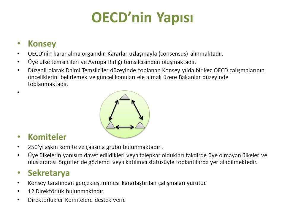 OECD'nin Yapısı Konsey OECD'nin karar alma organıdır. Kararlar uzlaşmayla (consensus) alınmaktadır. Üye ülke temsilcileri ve Avrupa Birliği temsilcisi