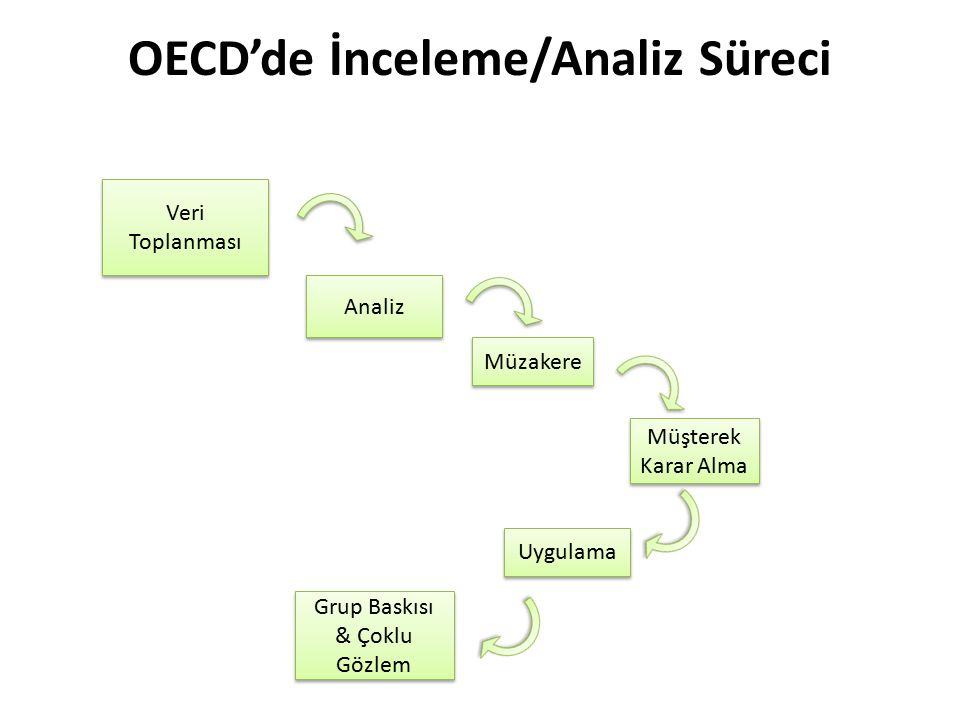 OECD'de İnceleme/Analiz Süreci Veri Toplanması Analiz Müzakere Müşterek Karar Alma Uygulama Grup Baskısı & Çoklu Gözlem
