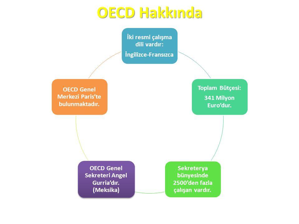 OECD Hakkında İki resmi çalışma dili vardır: İngilizce-Fransızca Toplam Bütçesi: 341 Milyon Euro'dur.
