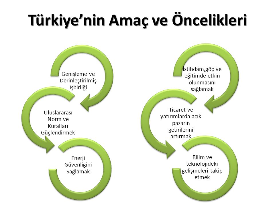 Türkiye'nin Amaç ve Öncelikleri Genişleme ve Derinleştirilmiş İşbirliği Uluslararası Norm ve Kuralları Güçlendirmek Enerji Güvenliğini Sağlamak İstihdam,göç ve eğitimde etkin olunmasını sağlamak Ticaret ve yatırımlarda açık pazarın getirilerini artırmak Bilim ve teknolojideki gelişmeleri takip etmek