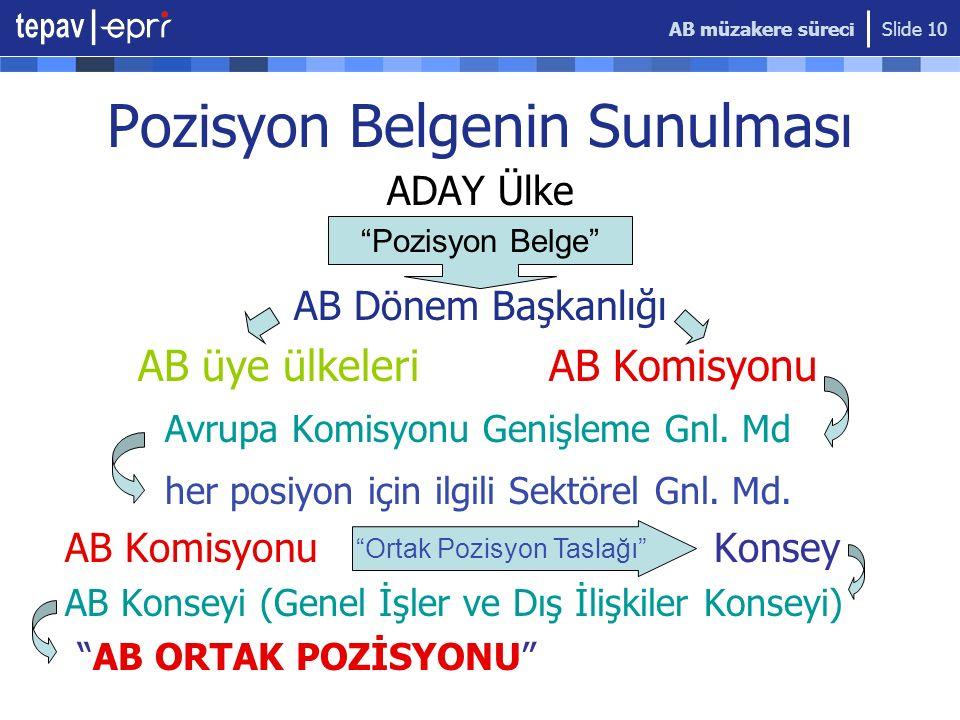 AB müzakere süreci Slide 10 Pozisyon Belgenin Sunulması ADAY Ülke AB Dönem Başkanlığı AB üye ülkeleri AB Komisyonu Avrupa Komisyonu Genişleme Gnl. Md