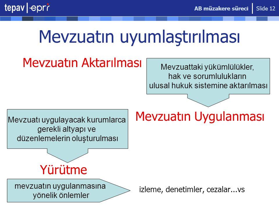 AB müzakere süreci Slide 12 Mevzuatın uyumlaştırılması Mevzuatın Aktarılması Mevzuatın Uygulanması Yürütme izleme, denetimler, cezalar...vs Mevzuattak