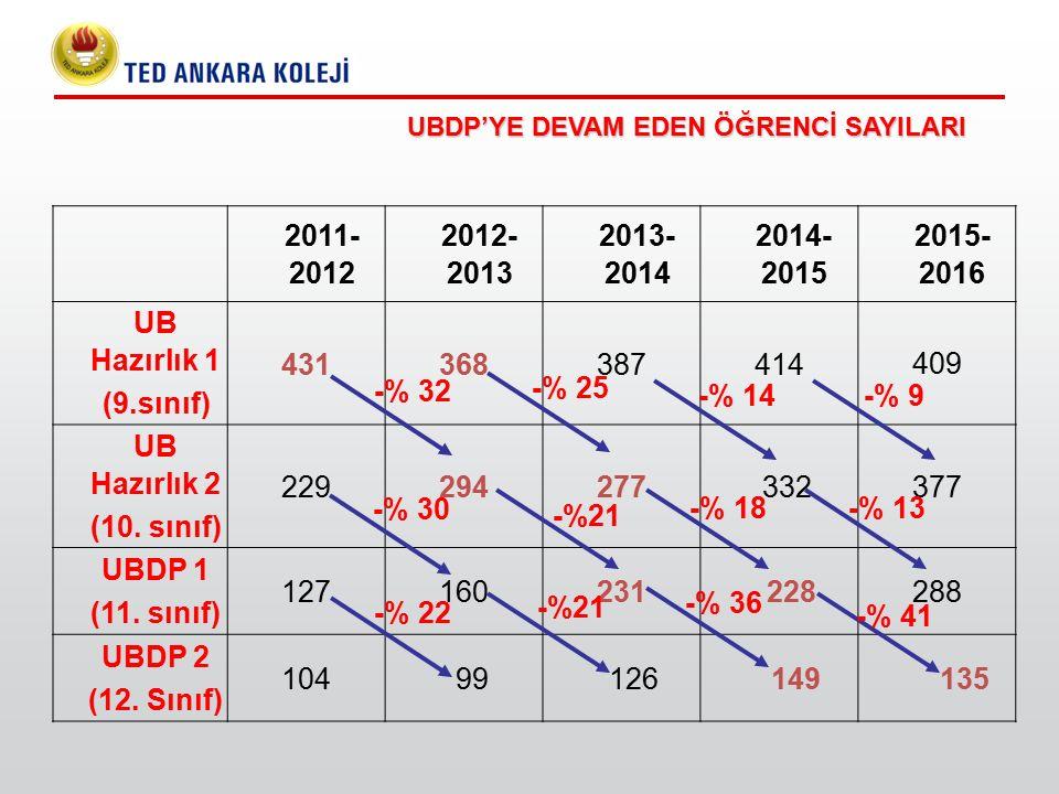UBDP'YE DEVAM EDEN ÖĞRENCİ SAYILARI 2011- 2012 2012- 2013 2013- 2014 2014- 2015 2015- 2016 UB Hazırlık 1 (9.sınıf) 431368387414 409 UB Hazırlık 2 (10.