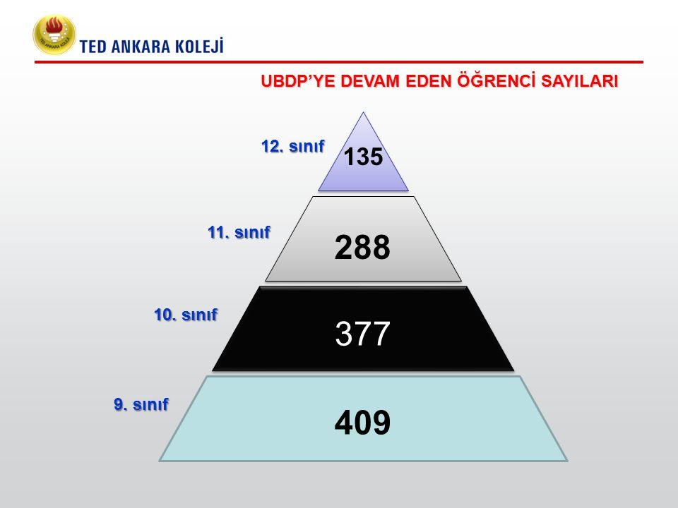 409 377 135 288 UBDP'YE DEVAM EDEN ÖĞRENCİ SAYILARI 9. sınıf 10. sınıf 11. sınıf 12. sınıf