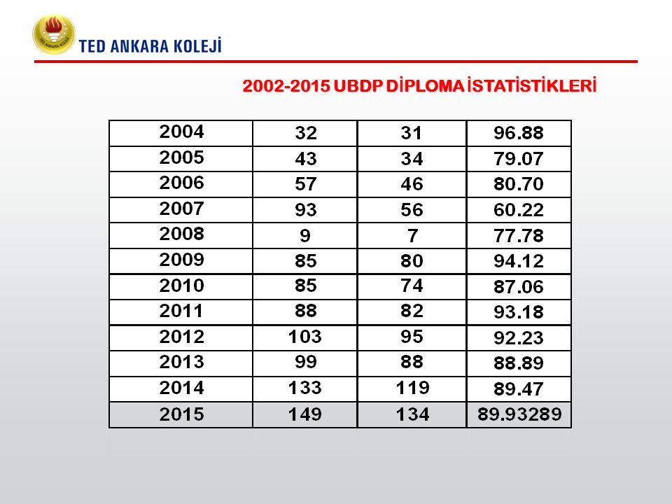 2002-2015 UBDP D İ PLOMA İ STAT İ ST İ KLER İ