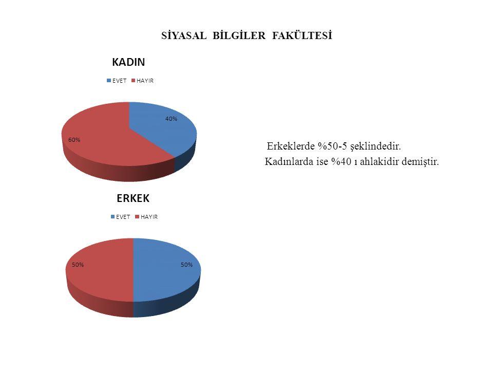 SİYASAL BİLGİLER FAKÜLTESİ Erkeklerde %50-5 şeklindedir. Kadınlarda ise %40 ı ahlakidir demiştir.