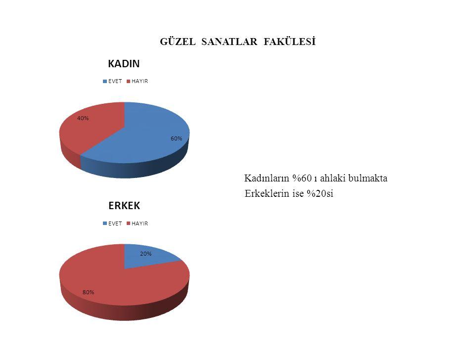GÜZEL SANATLAR FAKÜLESİ Kadınların %60 ı ahlaki bulmakta Erkeklerin ise %20si