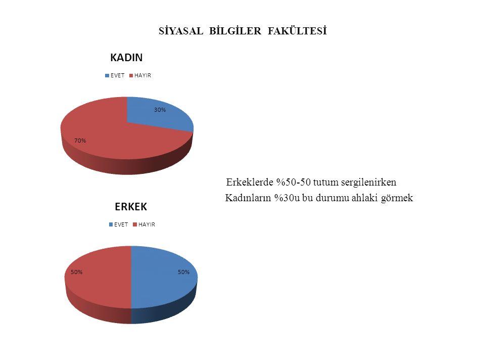 SİYASAL BİLGİLER FAKÜLTESİ Erkeklerde %50-50 tutum sergilenirken Kadınların %30u bu durumu ahlaki görmek
