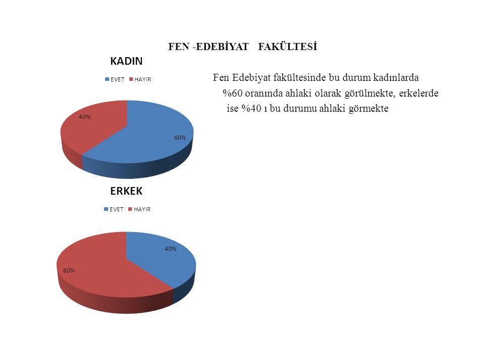 FEN -EDEBİYAT FAKÜLTESİ Fen Edebiyat fakültesinde bu durum kadınlarda %60 oranında ahlaki olarak görülmekte, erkelerde ise %40 ı bu durumu ahlaki görm