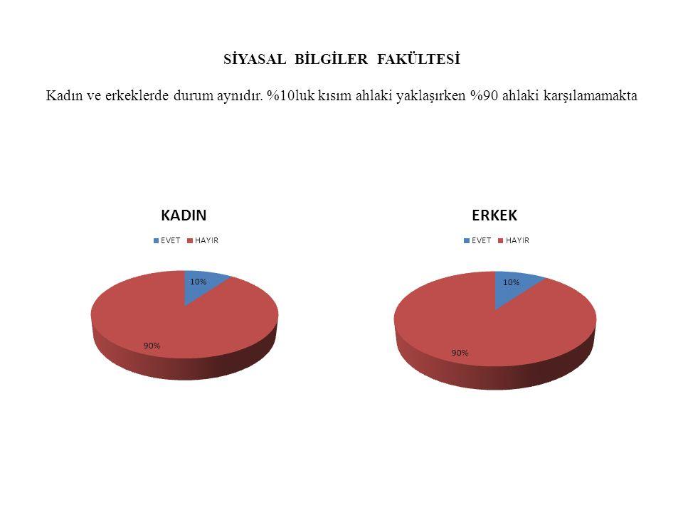 SİYASAL BİLGİLER FAKÜLTESİ Kadın ve erkeklerde durum aynıdır. %10luk kısım ahlaki yaklaşırken %90 ahlaki karşılamamakta