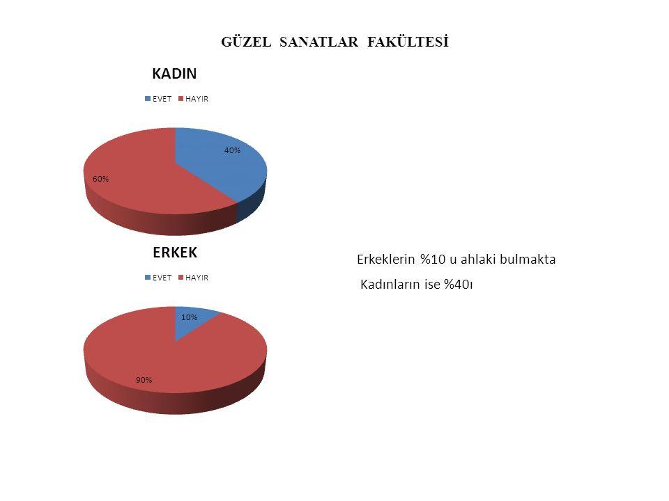 GÜZEL SANATLAR FAKÜLTESİ Erkeklerin %10 u ahlaki bulmakta Kadınların ise %40ı