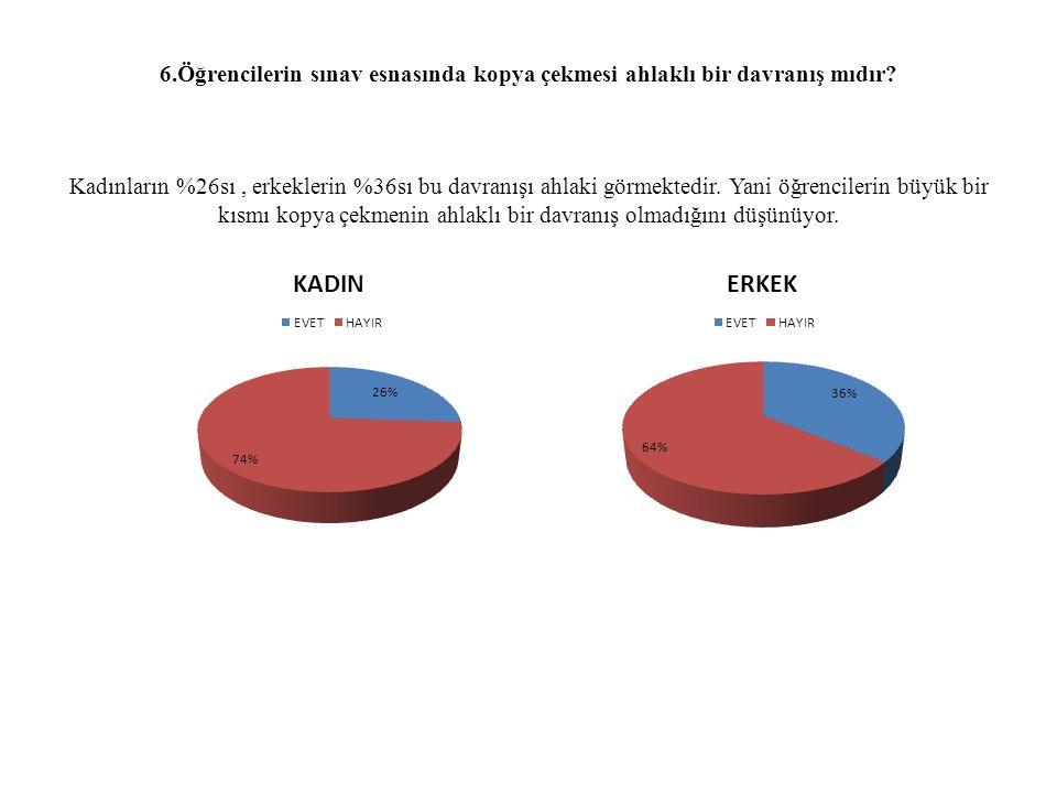 6.Öğrencilerin sınav esnasında kopya çekmesi ahlaklı bir davranış mıdır? Kadınların %26sı, erkeklerin %36sı bu davranışı ahlaki görmektedir. Yani öğre