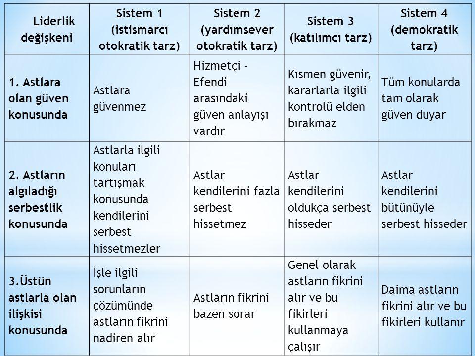 Liderlik değişkeni Sistem 1 (istismarcı otokratik tarz) Sistem 2 (yardımsever otokratik tarz) Sistem 3 (katılımcı tarz) Sistem 4 (demokratik tarz) 1.