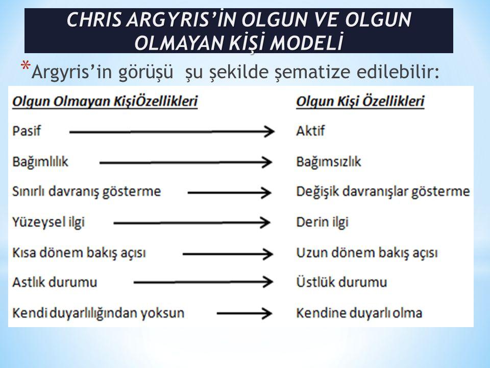 * Argyris'in görüşü şu şekilde şematize edilebilir: