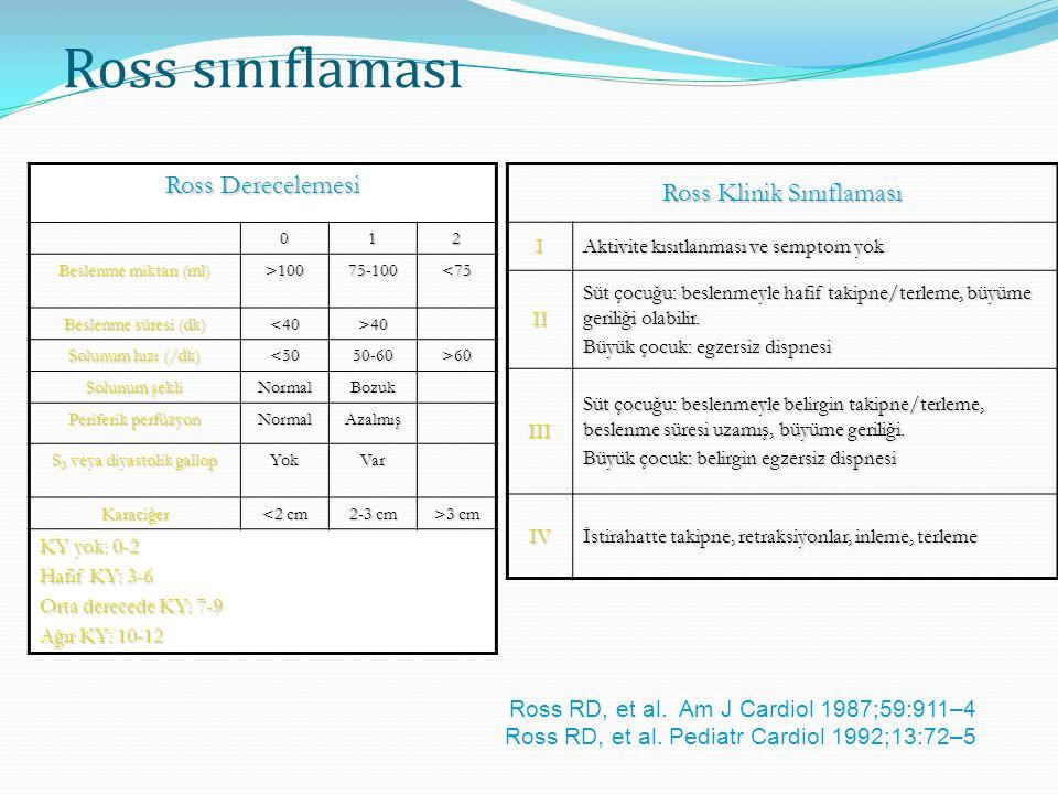 Ross sınıflaması Ross Derecelemesi 012 Beslenme miktarı (ml) >10075-100<75 Beslenme süresi (dk) <40>40 Solunum hızı (/dk) <5050-60>60 Solunum şekli NormalBozuk Periferik perfüzyon NormalAzalmış S 3 veya diyastolik gallop YokVar Karaciğer <2 cm 2-3 cm >3 cm KY yok: 0-2 Hafif KY: 3-6 Orta derecede KY: 7-9 Ağır KY: 10-12 Ross Klinik Sınıflaması I Aktivite kısıtlanması ve semptom yok II Süt çocuğu: beslenmeyle hafif takipne/terleme, büyüme geriliği olabilir.
