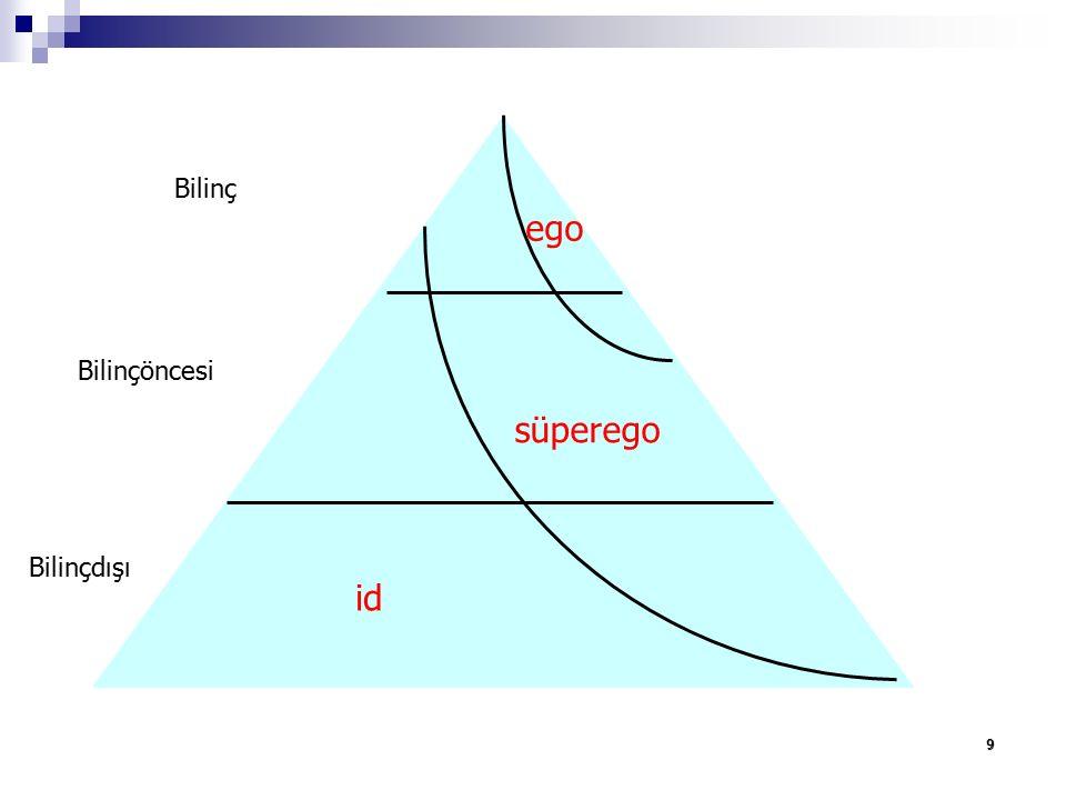 9 Bilinç Bilinçöncesi Bilinçdışı süperego id ego