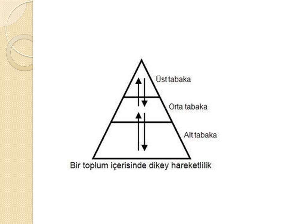 VilfredePareto yaGöre Tabakalaşma Tabakalar arasında geçişi ifade eden VilfredePareto, Seçkinler dolaşımı teorisini ileri sürmüştür.