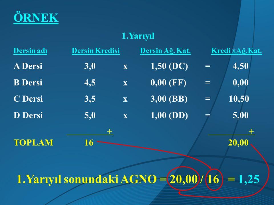 ÖRNEK 1.Yarıyıl Dersin adı Dersin Kredisi Dersin Ağ. Kat. Kredi xAğ.Kat. A Dersi 3,0x1,50 (DC)=4,50 B Dersi 4,5x0,00 (FF) =0,00 C Dersi 3,5x3,00 (BB)