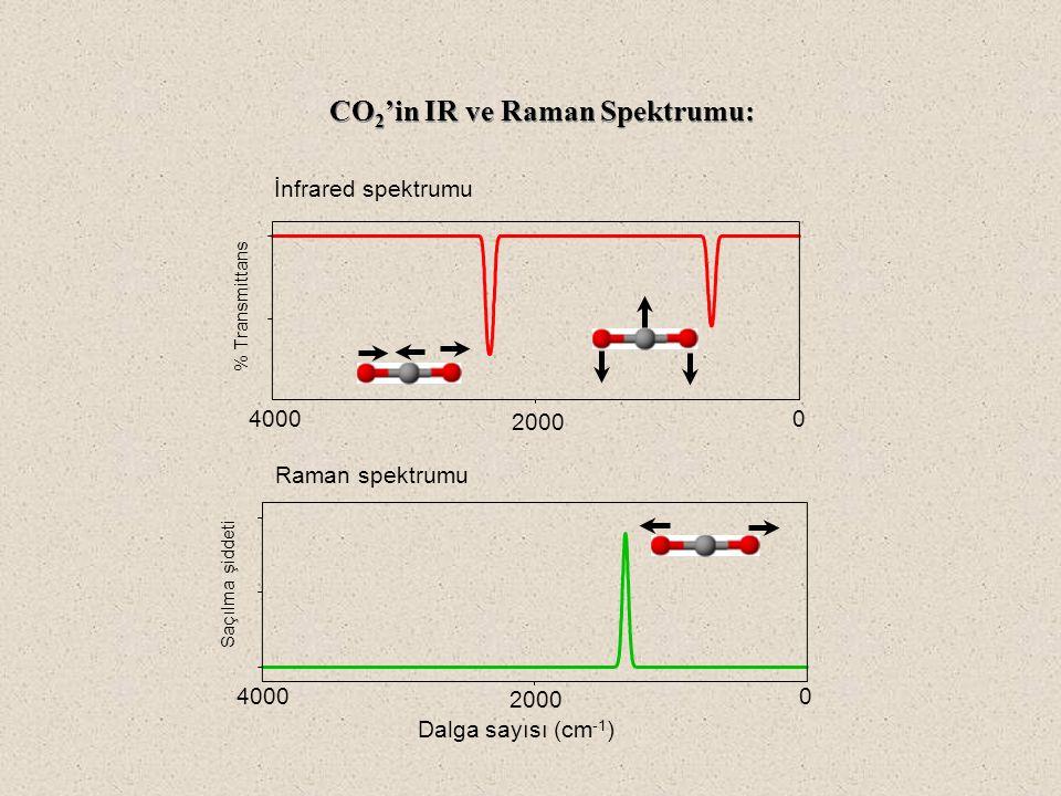 CO 2 'in IR ve Raman Spektrumu: 4000 2000 0 Dalga sayısı (cm -1 ) Raman spektrumu Saçılma şiddeti 4000 2000 0 % Transmittans İnfrared spektrumu