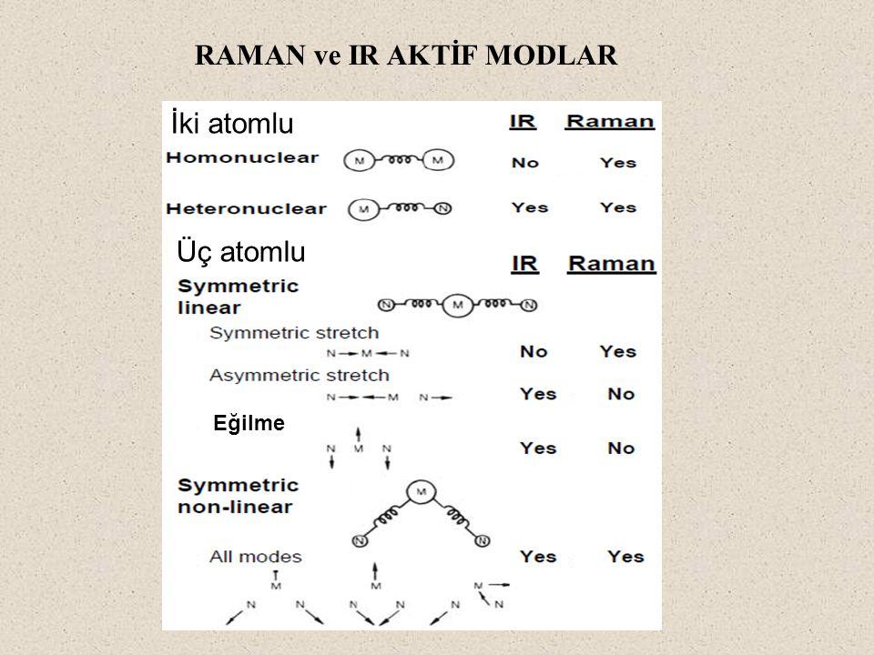 RAMAN ve IR AKTİF MODLAR İki atomlu Üç atomlu Eğilme