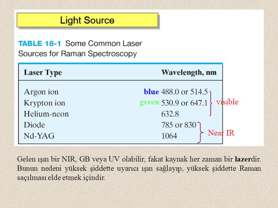 Gelen ışın bir NIR, GB veya UV olabilir, fakat kaynak her zaman bir lazerdir. Bunun nedeni yüksek şiddette uyarıcı ışın sağlayıp, yüksek şiddette Rama