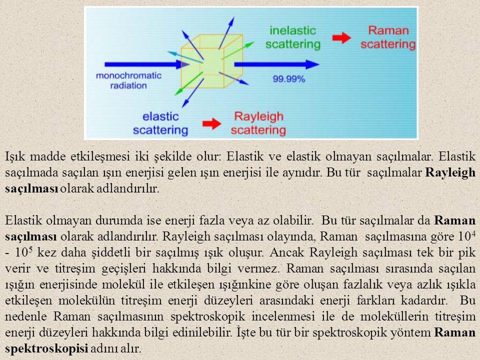 Işının Saçılması Rayleigh Saçılması: Boyutları gelen ışığın dalga boyundan önemli ölçüde daha küçük olan molekül veya molekül yığınlarının oluşturduğu saçılmaya Rayleigh saçılması adı verilir; saçılan ışığın şiddeti ise frekansın (dalga boyu ile ters orantılı) dördüncü kuvvetine bağlıdır ( -4 ).