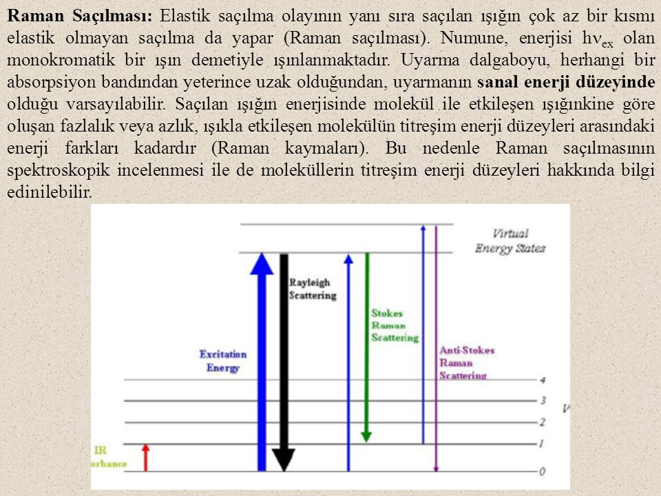 En düşük uyarılmış elektronik hal Temel elektronik hal 0 1 2 3 0 1 2 3 Sanal haller Uyarma Rayleigh saçılması Raman Saçılması Anti-Stokes Stokes Rayleigh ve Raman saçılımının esası Molekül ile etkileşen ışın absorplanmıyorsa, üç farklı tipte saçılır: 1.