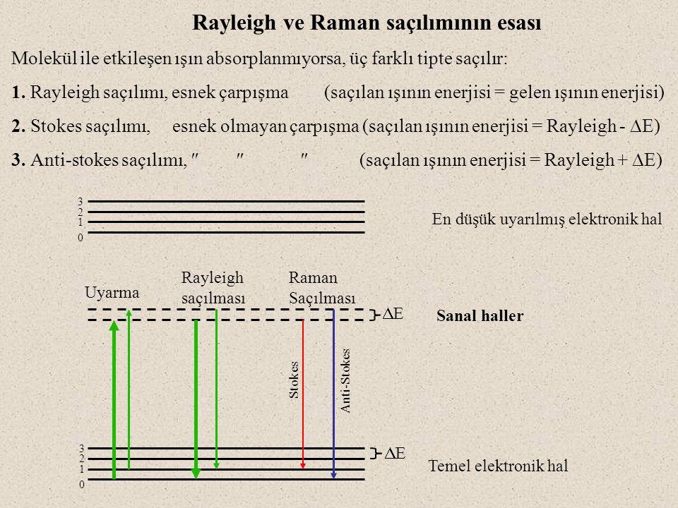 488 nm'de Ar + lazer kullanılarak alınmış CCl 4 'e ait spektrum Raman spektrumu şunları içerir; Rayleigh saçılmasına ait pik (uyarılma ile aynı dalga boyunda, yüksek şiddetli) Stokes kayması (saçılması) ile ilgili bir seri pik (Daha uzun dalga boyunda, yani düşük enerjilerde, düşük frekanslı, daha şiddetli) Anti-stokes kayması (saçılması) ile ilgili bir seri pik (Daha kısa dalga boyunda, daha yüksek enerjili, daha yüksek frekanslı, az şiddetli) Daha şiddetli çizgiler bulunduğundan, spektrumun sadece Stokes kısmı kullanılır.