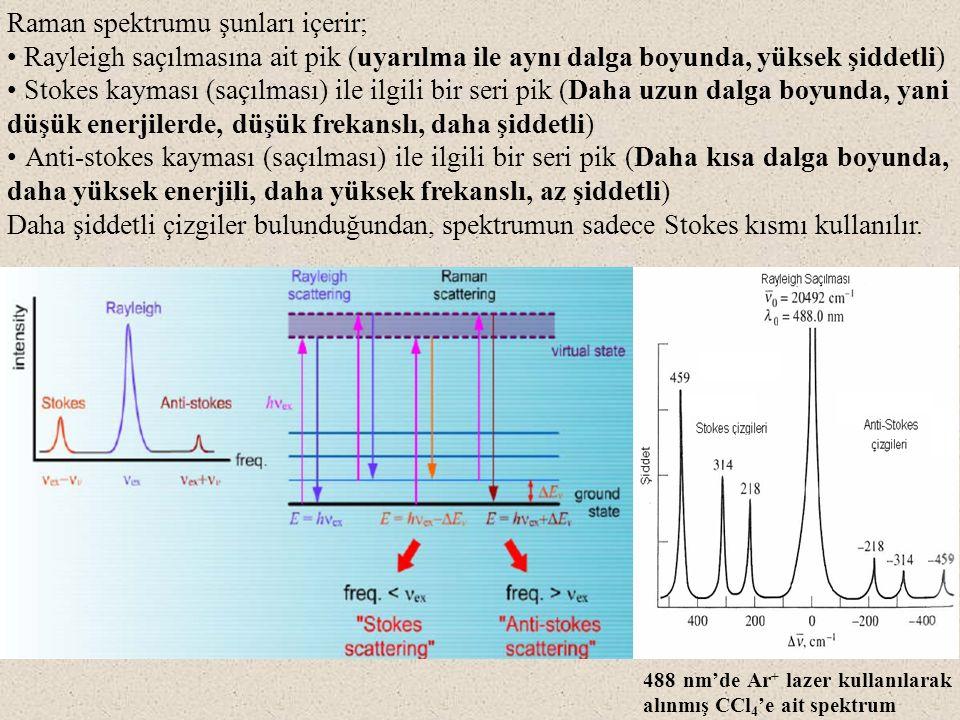 Etkileşme sonrası molekülün titreşim enerjisi artıyorsa (uyarılıyorsa) bu tür saçılan ışımalara Stokes hatları denir.
