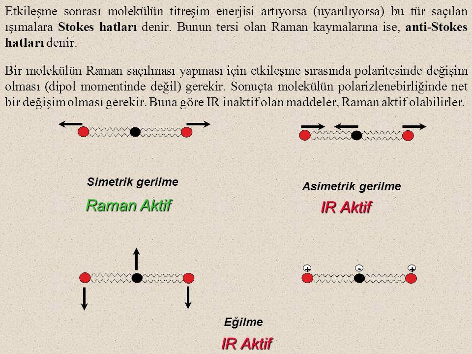 CO 2 molekül için titreşim modları: Bir molekülün Raman aktif olabilmesi için bir bağın polarlanabilme yeteneği iki çekirdek arasındaki uzaklıkla değişmesi gerekir.