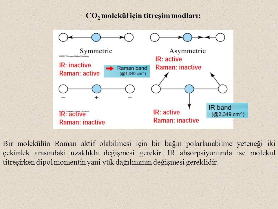 CO 2 molekül için titreşim modları: Bir molekülün Raman aktif olabilmesi için bir bağın polarlanabilme yeteneği iki çekirdek arasındaki uzaklıkla deği