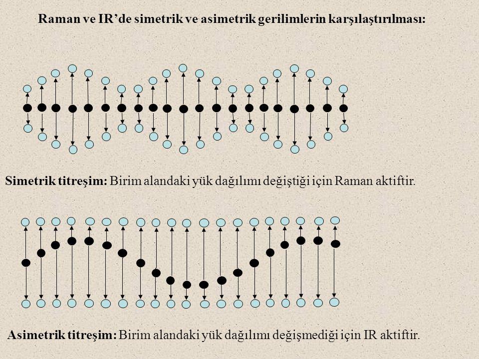 Raman ve IR'de simetrik ve asimetrik gerilimlerin karşılaştırılması: Simetrik titreşim: Birim alandaki yük dağılımı değiştiği için Raman aktiftir. Asi