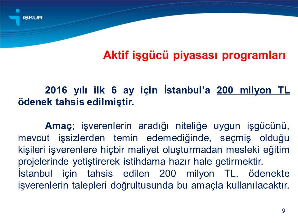 9 2016 yılı ilk 6 ay için İstanbul'a 200 milyon TL ödenek tahsis edilmiştir. Amaç; işverenlerin aradığı niteliğe uygun işgücünü, mevcut işsizlerden te