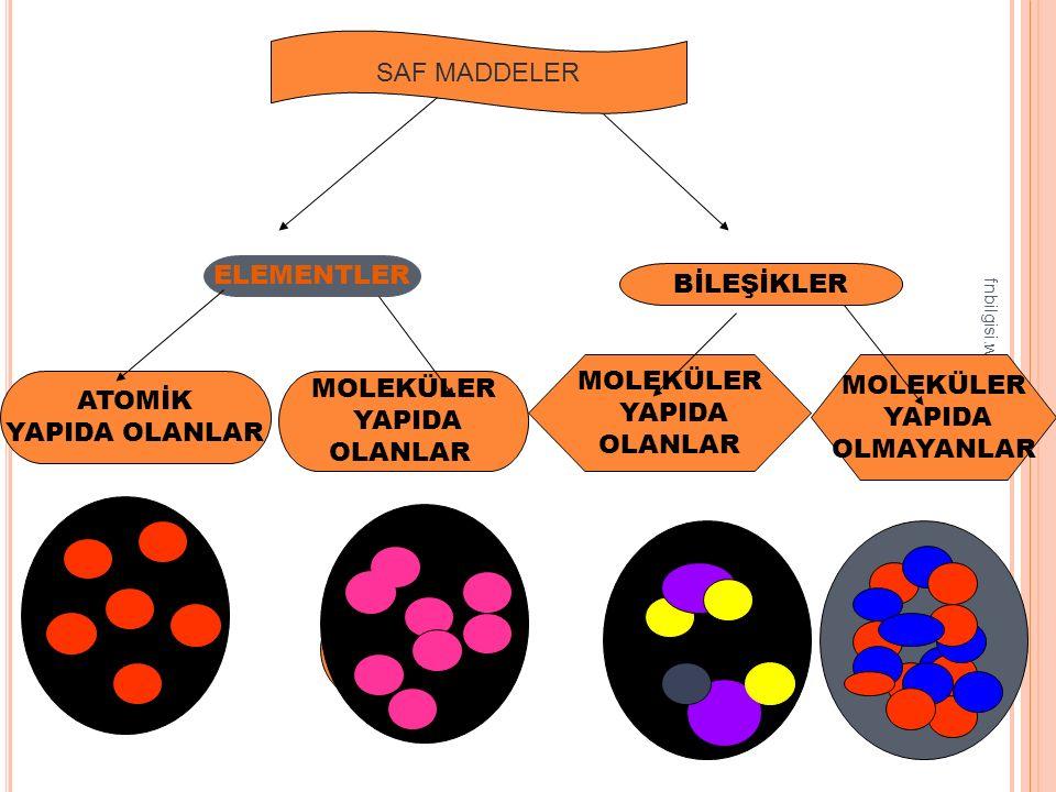 fnbilgisi.wordpress.com 19 BİLEŞİK İki yada daha fazla çeşitte element atomlarının bir araya gelerek oluşturdukları yeni saf maddeye denir.